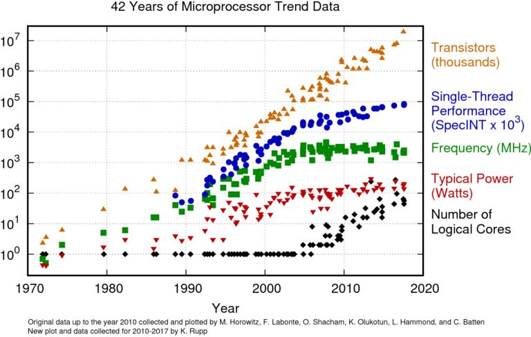 Moore's law: Microprocessor trend data